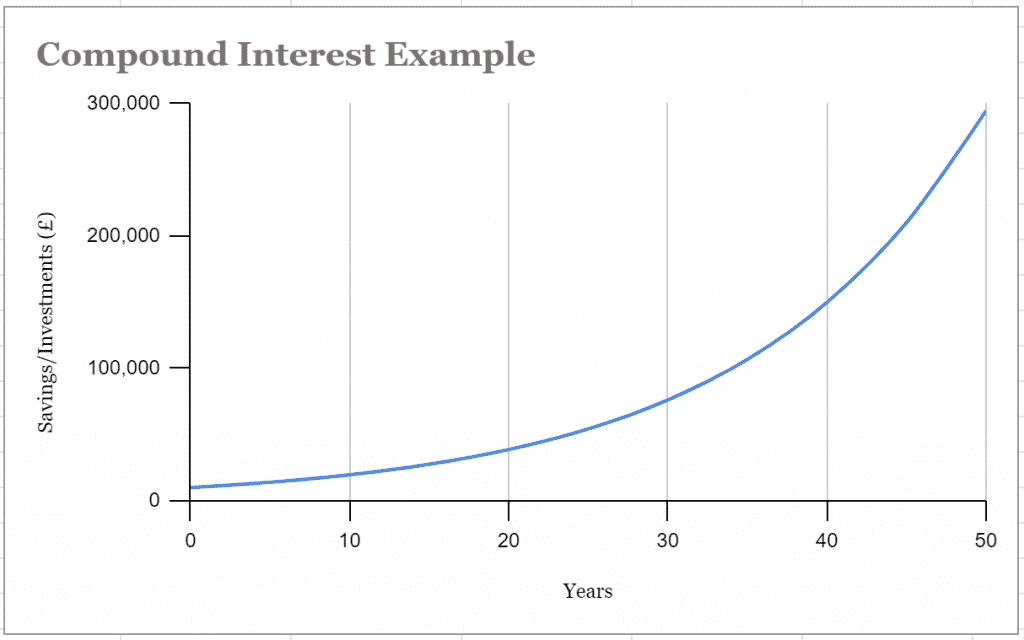 A grpah showing an example of compound interest